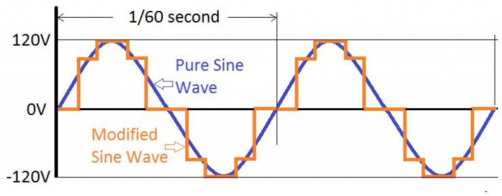 A Pure Sine Wave Inverter