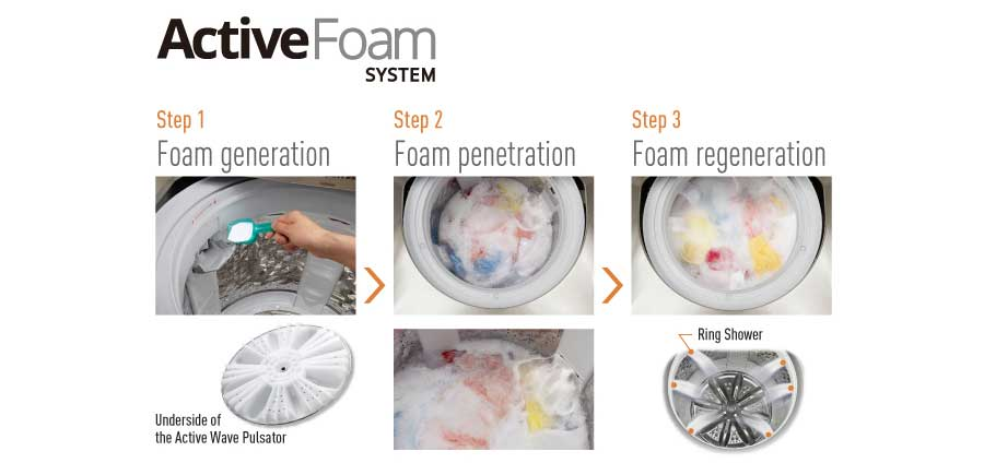 panasonic active foam Wash